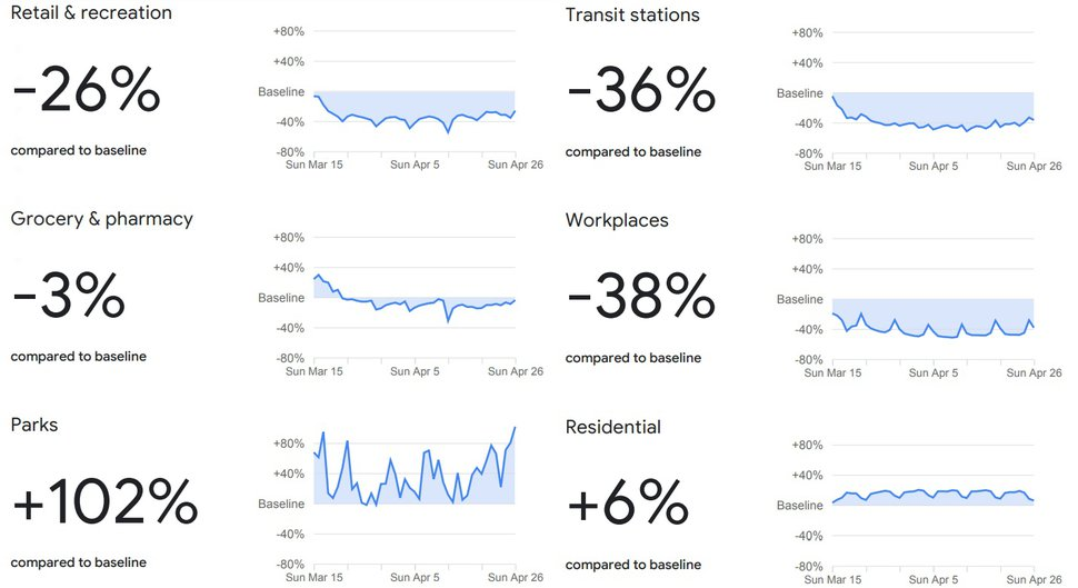 Google Community Mobility Report - April 26