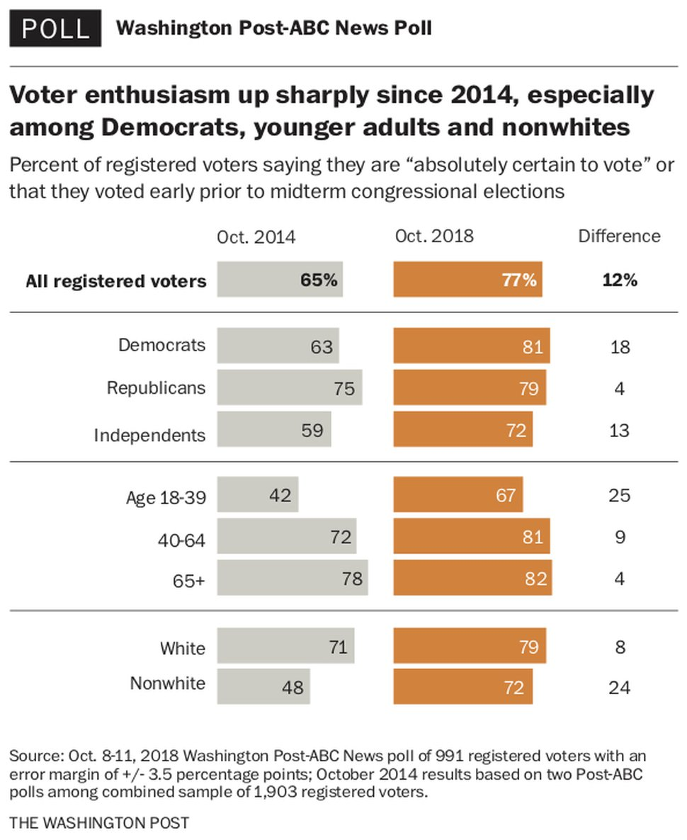 (The Washington Post) Three weeks before critical 2018 midterm elections, voters are expressing significantly more interest in turning out than they were four years ago.