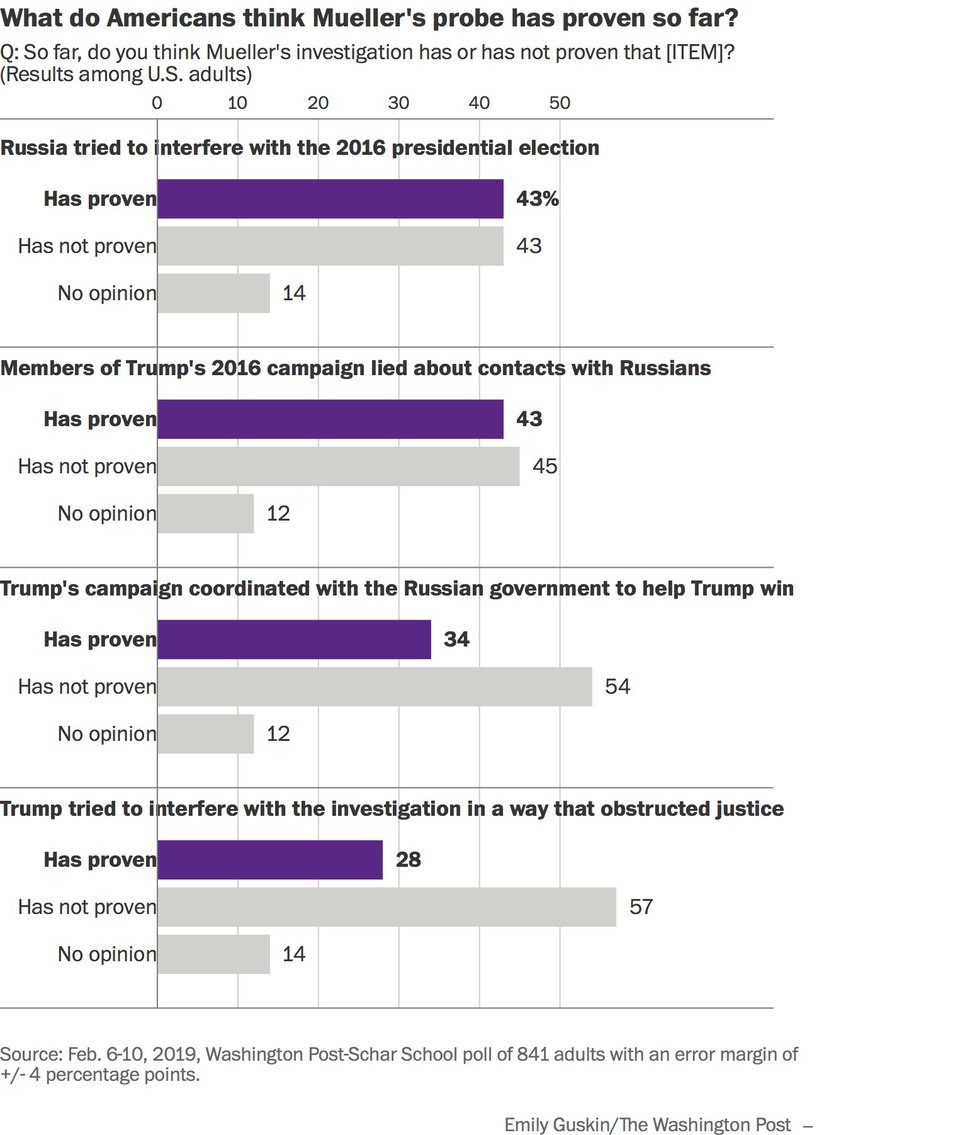 (The Washington Post) As the special counsel investigation seems to be nearing its final stage, Americans view Robert Mueller as far more credible than President Donald Trump, but the public has scattered and partisan perceptions of Mueller's motives and what he has found so far, according to a new Washington Post-Schar School poll.