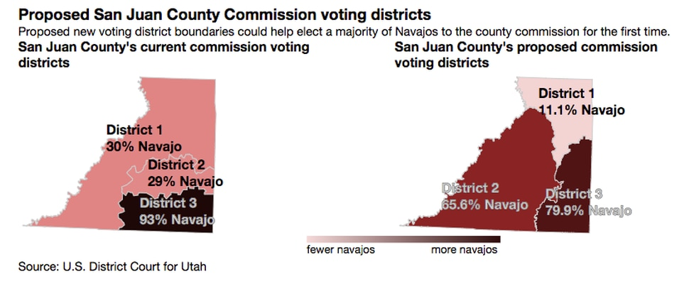 The proposed new voting district boundaries could help elect a majority of Navajos to the county commission for the first time. (U.S. District Court for Utah)