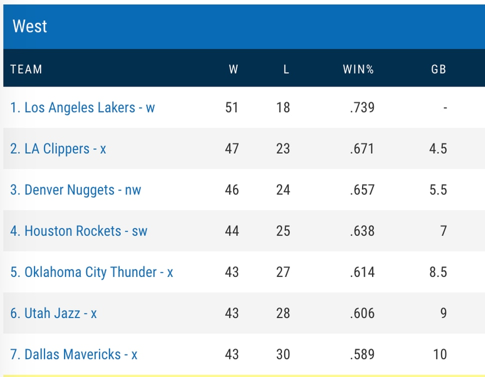 Current NBA standings, from NBA.com. (https://stats.nba.com/team/1610612762/traditional/?Season=2019-20&SeasonType=Regular%20Season&DateFrom=08%2F01%2F2020)