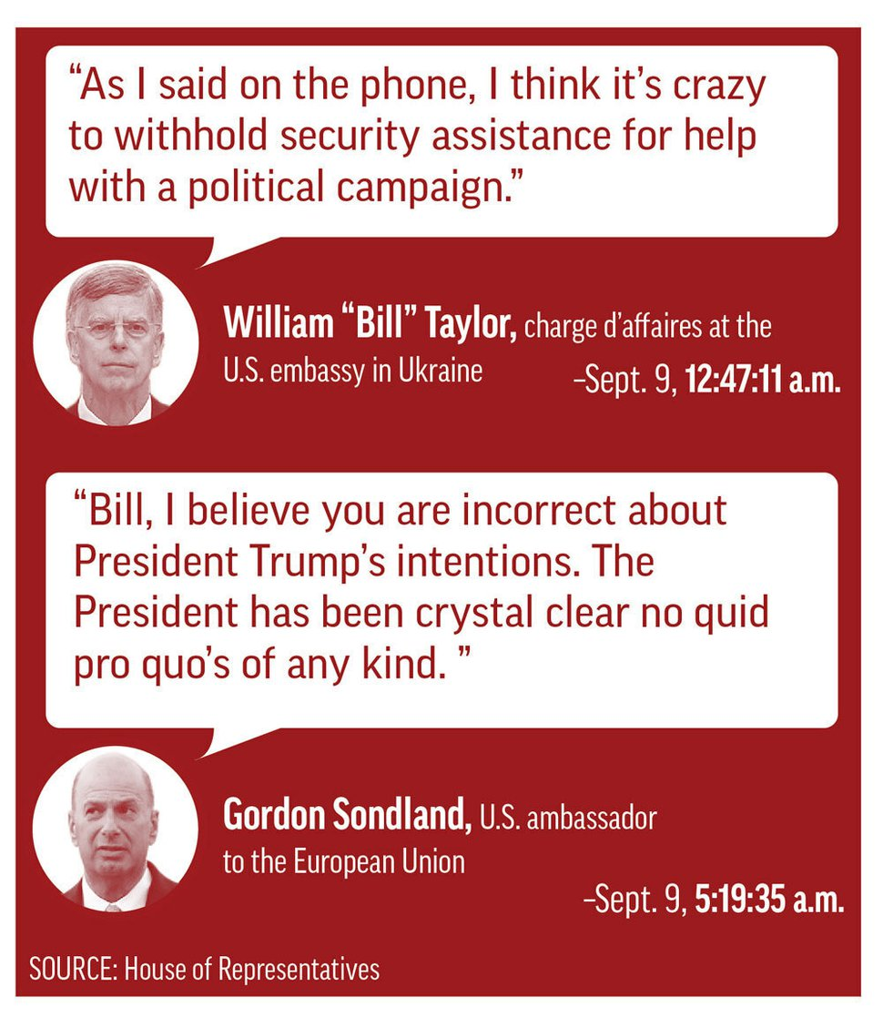 This graphic illustration highlights the lengthy gap in a text message exchange between U.S. ambassador to the EU Gordon Sondland and charge d'affaires Bill Taylor in September.
