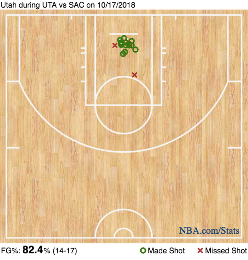 Favors and Gobert's shot chart against the Kings. (NBA.com)