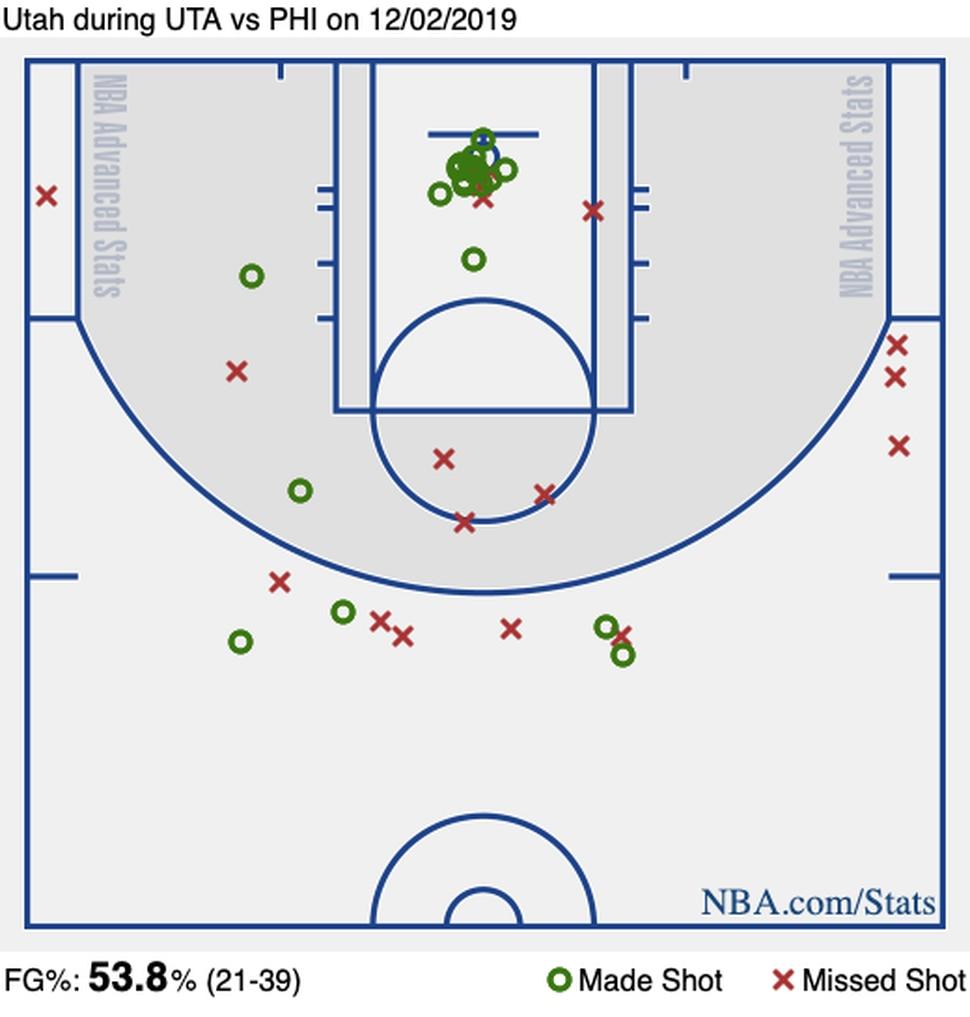 NBA.com