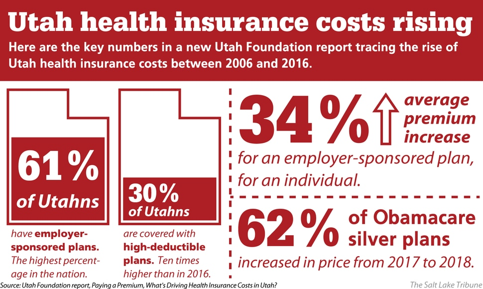 (Christopher Cherrington | The Salt Lake Tribune) The key numbers in a new Utah Foundation report tracing the rise of Utah health insurance costs between 2006 and 2016.