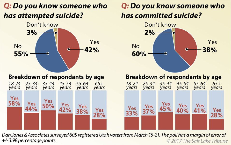0494bea8 More than a third of Utahns know someone who died by suicide, 42 percent  know