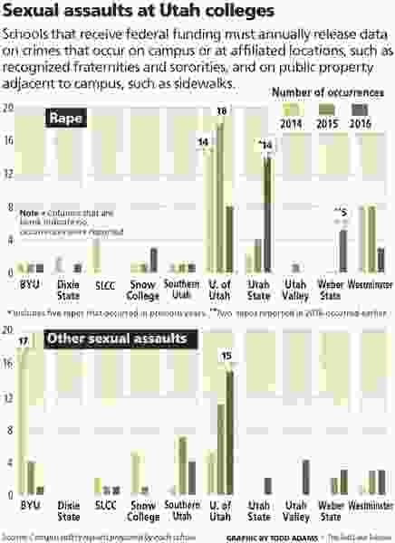 Utah colleges release new sexual assault data — but are asking students how safe they really feel