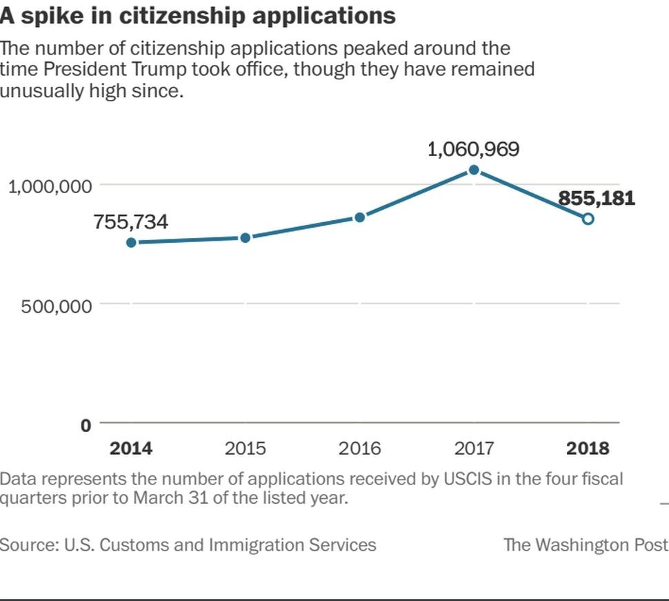 Under Trump, there's a growing wait to become a U S  citizen A