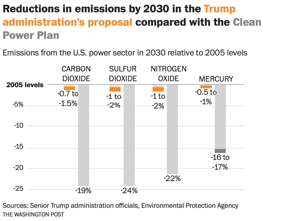 (The Washington Post) Reductions in emissions by 2030 in the Trump administration's proposal compared with the Clean Power Plan
