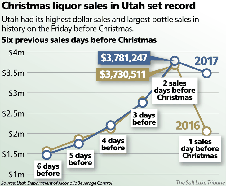 Christmas liquor sales in Utah break record, with brisk business expected to continue as New Year's holiday nears
