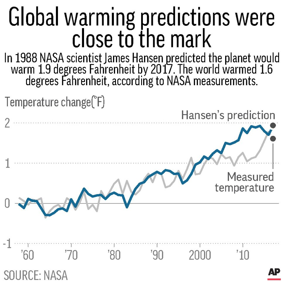 Chart shows projected temperature change from James Hansen's 1988 model compared to temperature change measures from NASA.