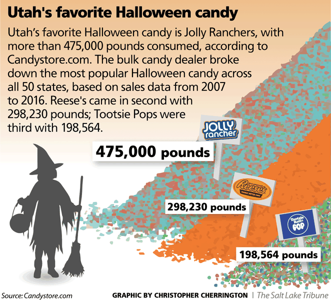 Utah's favorite Halloween candy isn't chocolate, somehow