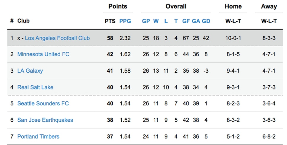 Major League Soccer standings above the playoff line after Saturday's games.