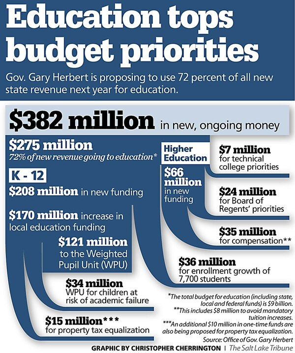 Utah Giov, Gary Herbert is proposing to use 72 percent of new state revenue for education.