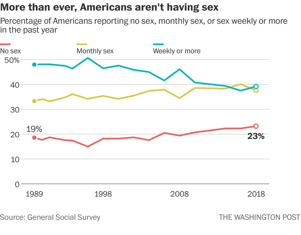 (The Washington Post) More than ever, Americans aren't having sex.