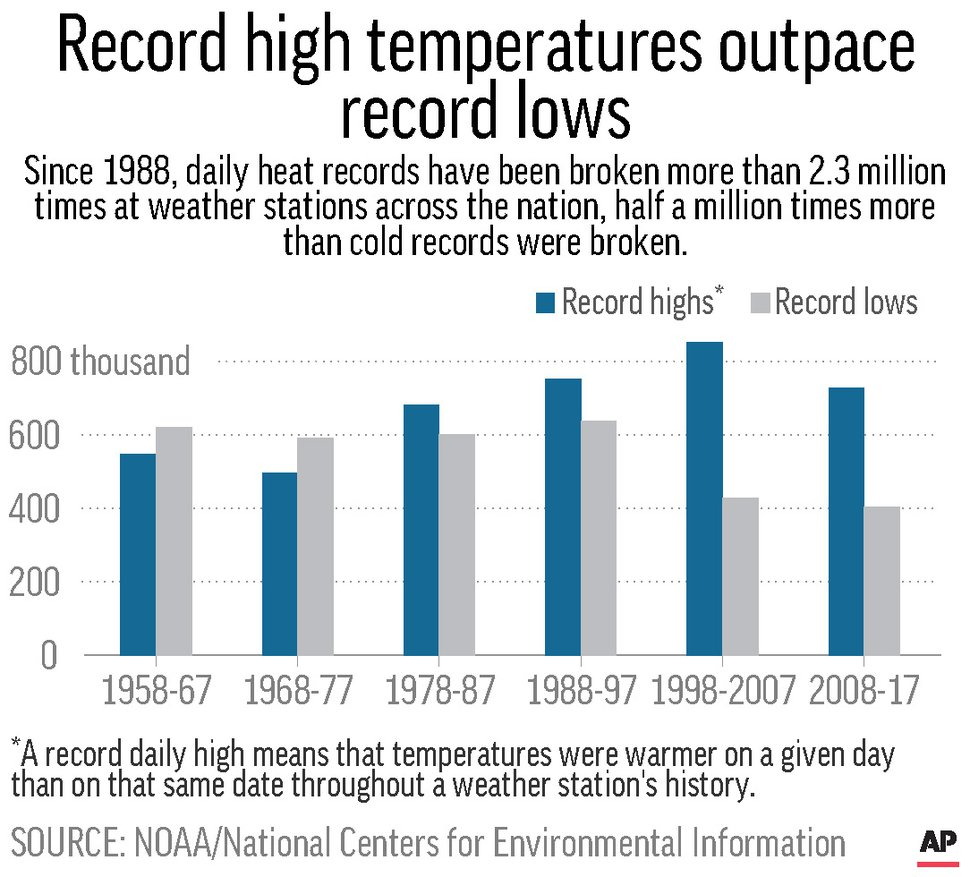 Chart shows record daily highs and record daily lows by decade from 1958 to 2017.