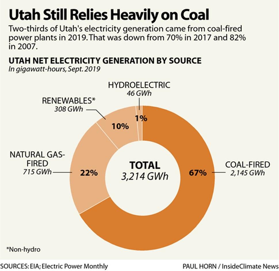Utah still relies heavily on coal