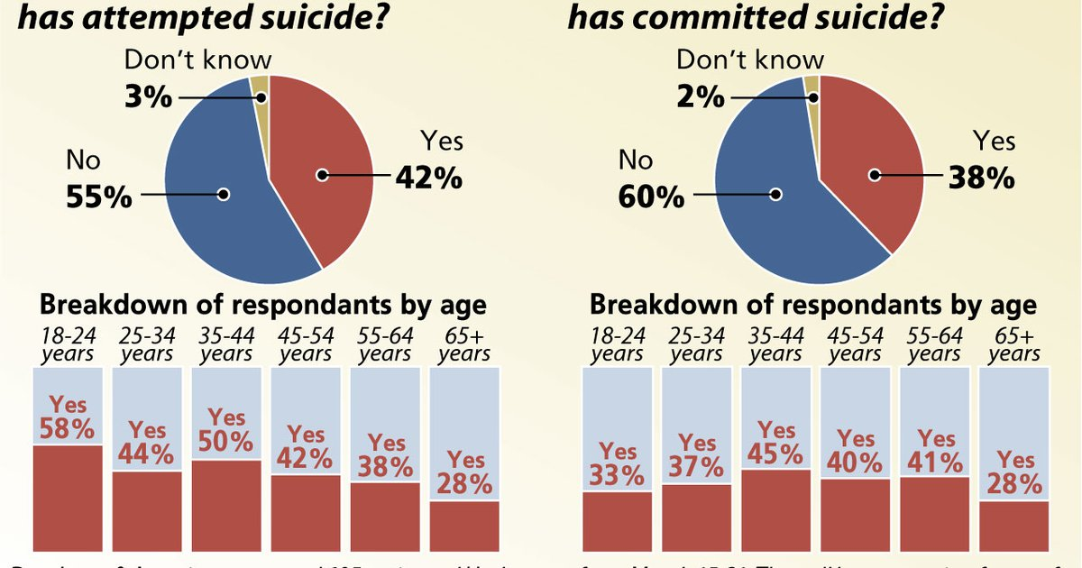 6e1b1875 More than a third of Utahns know someone who died by suicide, 42 percent know  someone who tried, poll shows - The Salt Lake Tribune