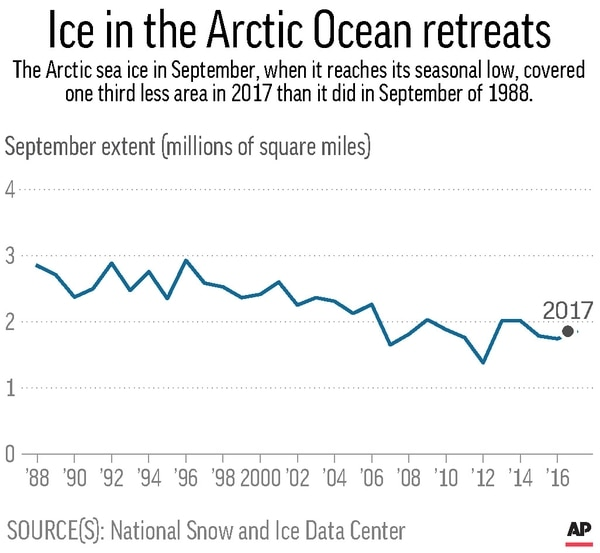 Chart shows the extent of Arctic sea ice in September from 1988 to 2017.