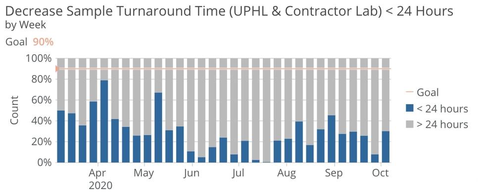 Data from the state's Unified Response Scoreboard (https://coronavirus.utah.gov/scoreboard/).