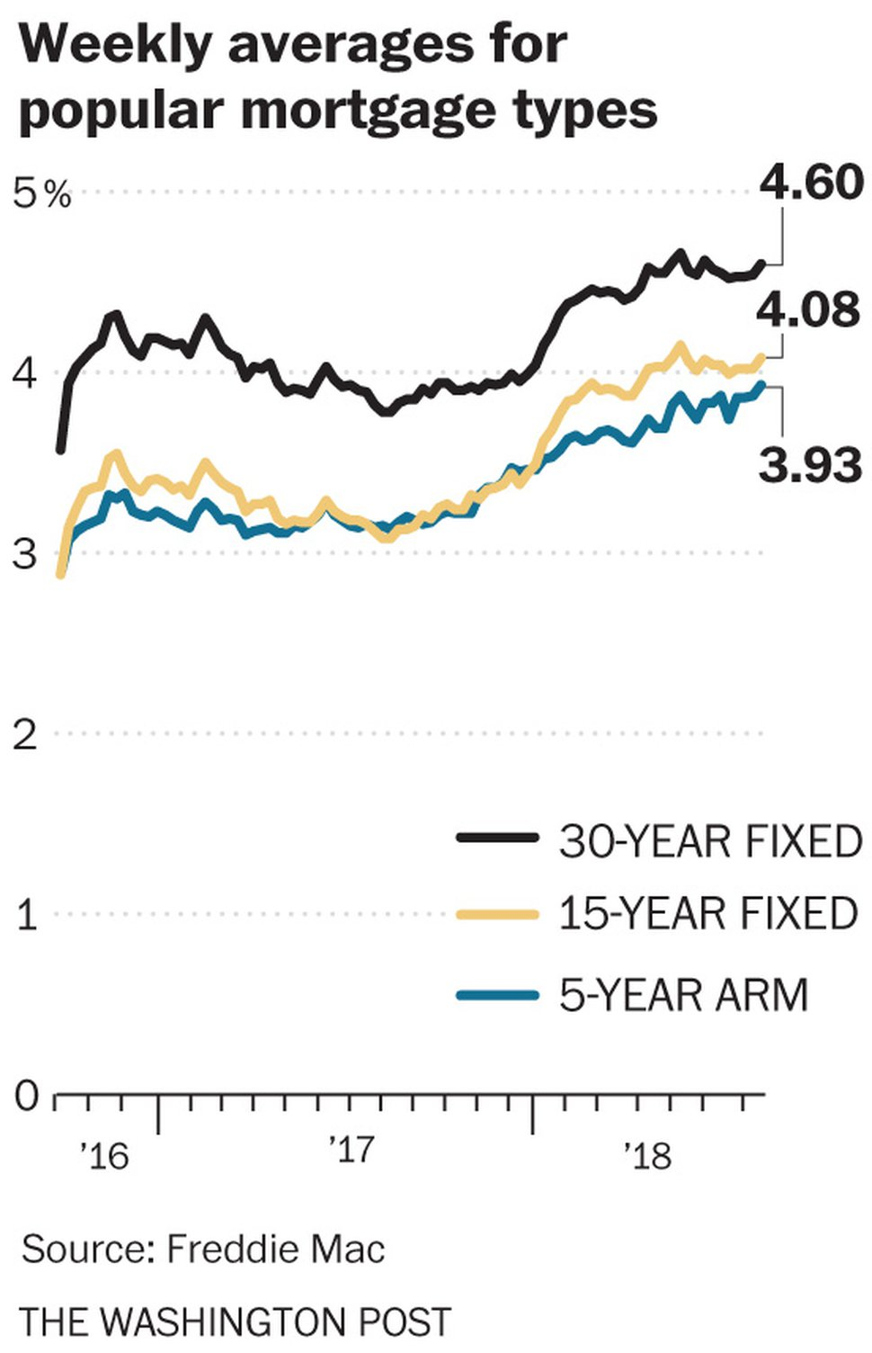 (The Washington Post) Weekly averages for 30-year and 15-year fixed-rate mortgage rates, in percent.
