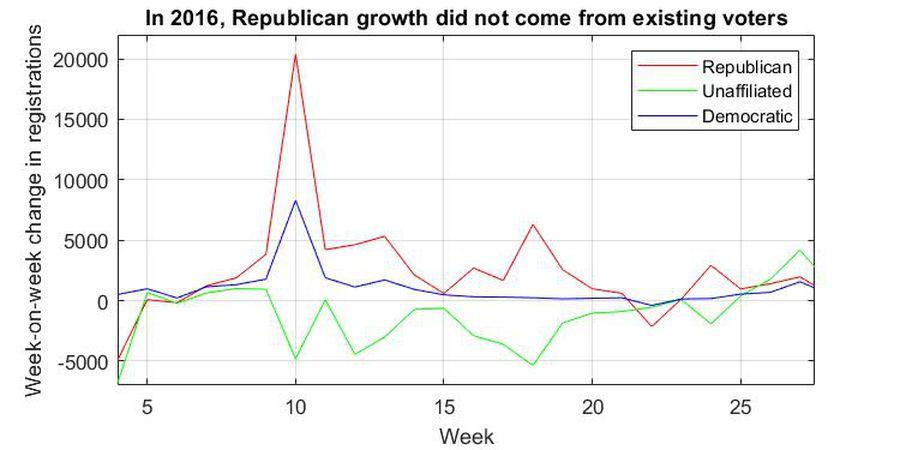 Courtesy Electoral Innovation Lab at Princeton University