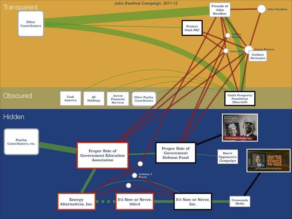 This chart, produced as part of the House Investigative Committee's inquiry into former Attorney General John Swallow, illustrates the chain of non-profit entities that channeled money from the payday lending industry into attacks on Swallow's opponent, Sean Reyes, and Rep. Brad Daw, who had sponsored legislation to regulate the industry.
