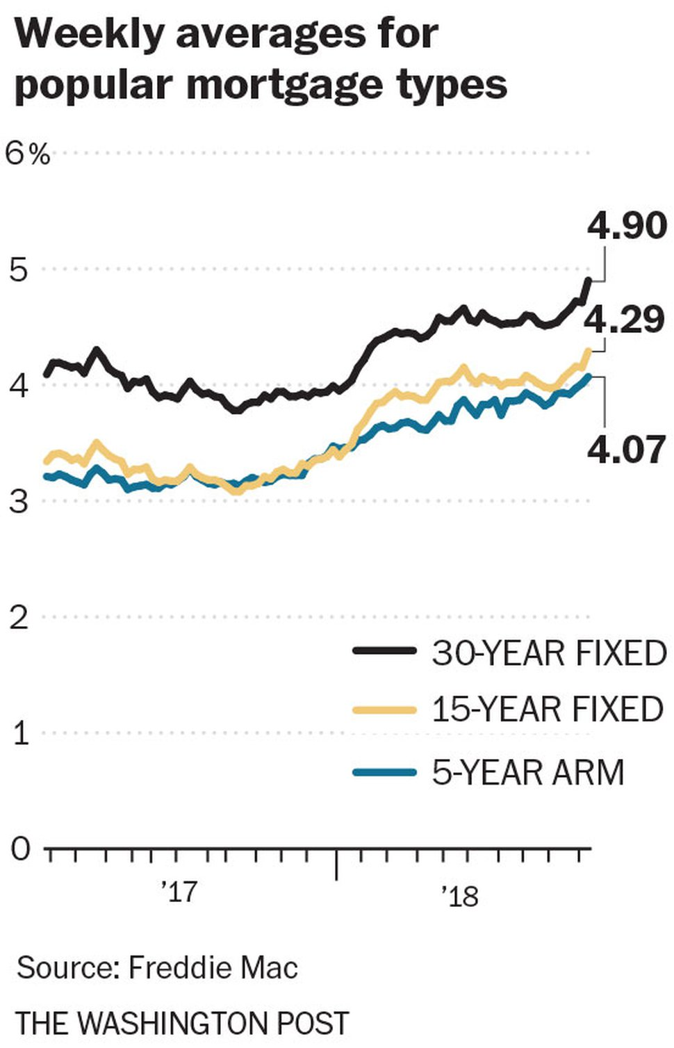 (The Washington Post) Weekly averages for 30-year and 15-year fixed-rate mortgage rates, in percent
