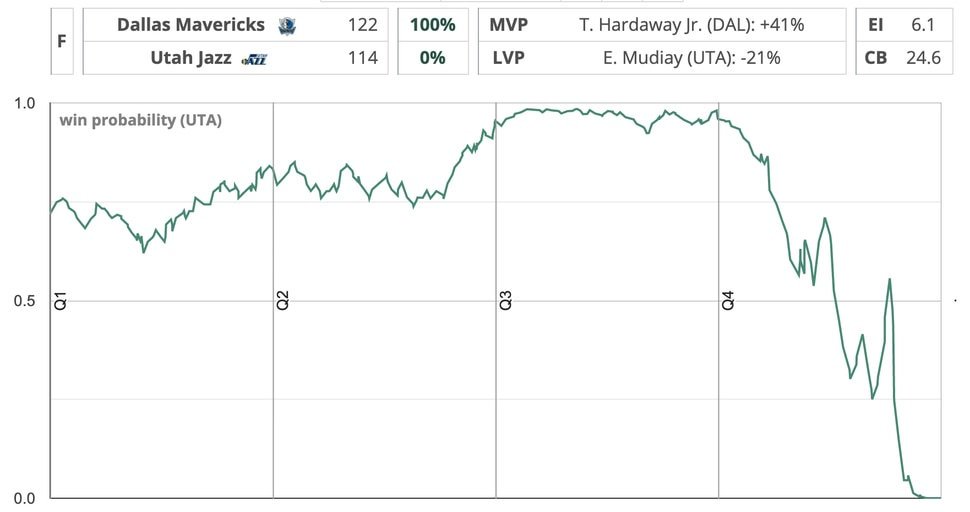 Jazz vs. Mavs win probability chart, from Inpredictable. (http://stats.inpredictable.com/nba/wpBox_live.php?gid=0021901293&odds=pregm&both=N)