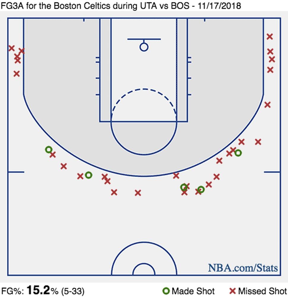 (NBA.com)