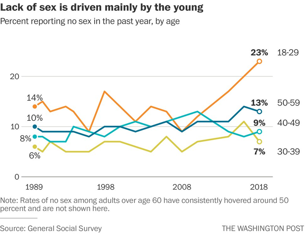 (The Washington Post) The lack of sex is driven mainly by the young.