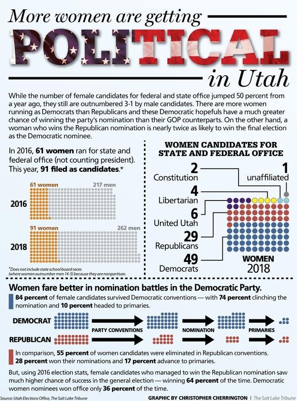 (Graphic by Christopher Cherrington | The Salt Lake Tribune)