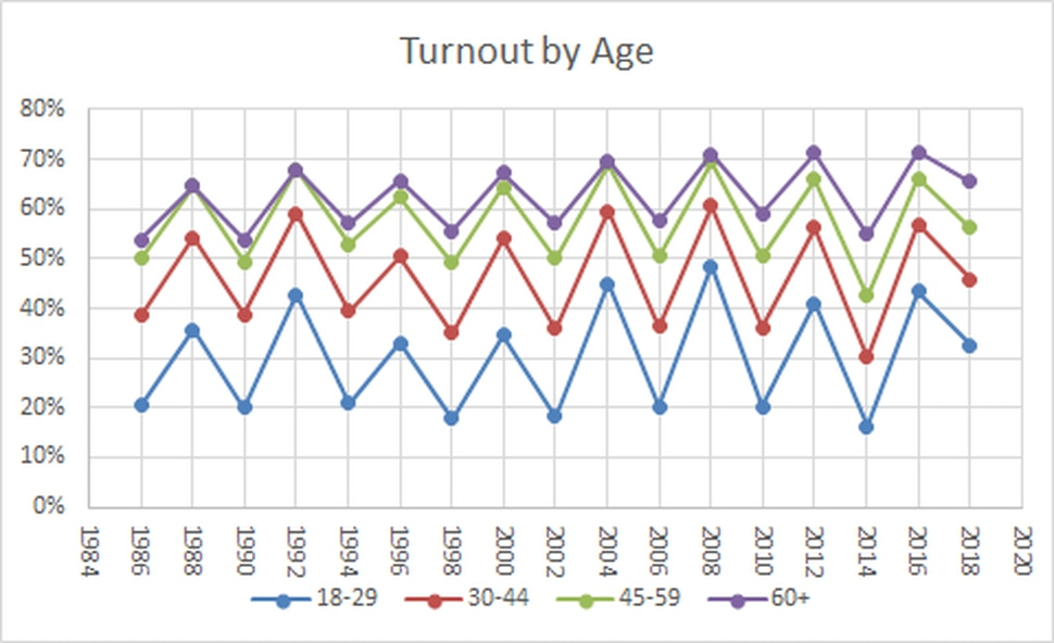 http://www.electproject.org/home/voter-turnout/demographics