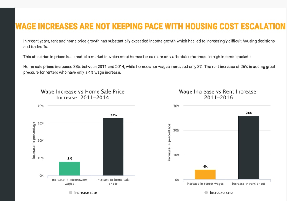 (Salt Lake City) As part of efforts to ease an affordable housing shortage in Salt Lake City, officials have launched an online dashboard of statistics, trends and policy finding related to the problem. It is available at http://www.slcgov.com/HAND