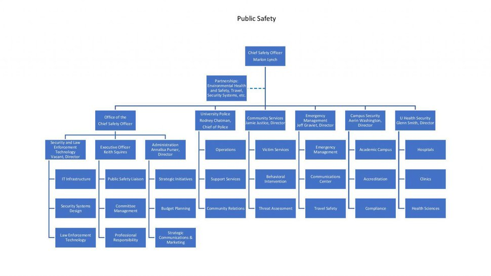 (Photo courtesy of the University of Utah) Pictured is the new organizational chart for the U.'s Department of Public Safety, including police and security.