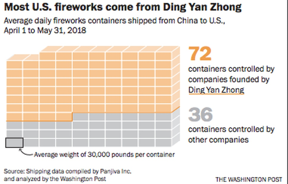 (The Washington Post) Average daily fireworks containers shipped from China to U.S., April 1 to May 31, 2018.