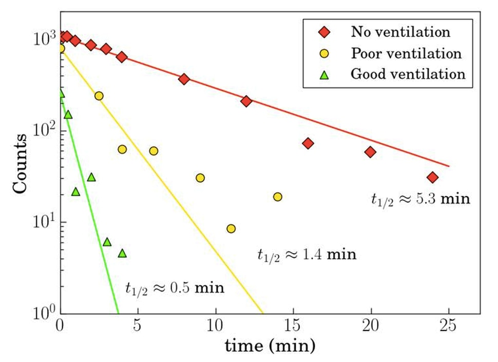 How long virus-containing droplets last in various indoor ventilation scenarios. https://www.thelancet.com/journals/lanres/article/PIIS2213-2600(20)30245-9/fulltext