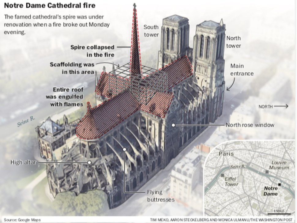 (The Washington Post) The Notre Dame Cathedral's spire was being renovated when a fire started Monday evening in Paris.