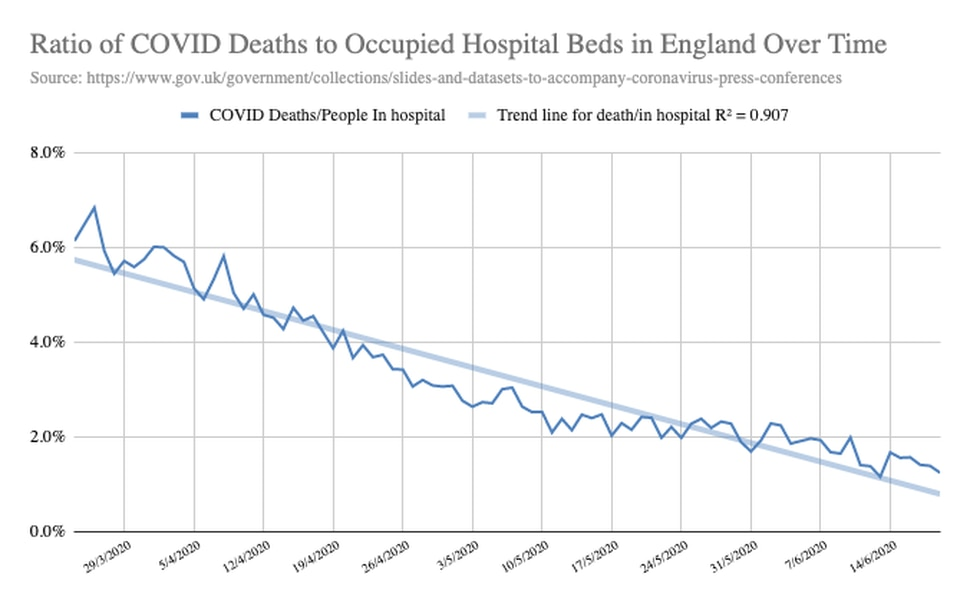 The death rate among hospitalized patients in England is decreasing. (https://www.cebm.net/covid-19/declining-death-rate-from-covid-19-in-hospitals-in-england/)