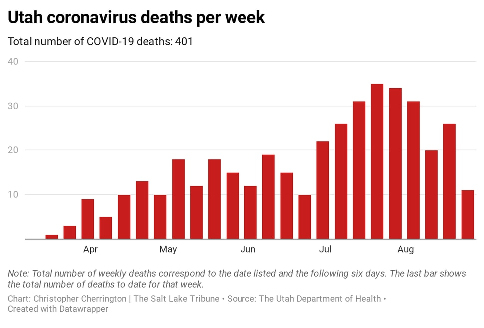 (Christopher Cherrington | The Salt Lake Tribune) This graphic shows the number of Utah coronavirus deaths (401) per week as of Wednesday, Aug. 26, 2020.